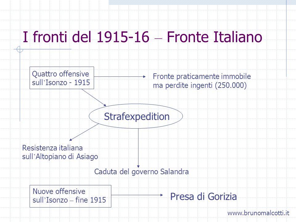 I fronti del 1915-16 – Fronte Italiano