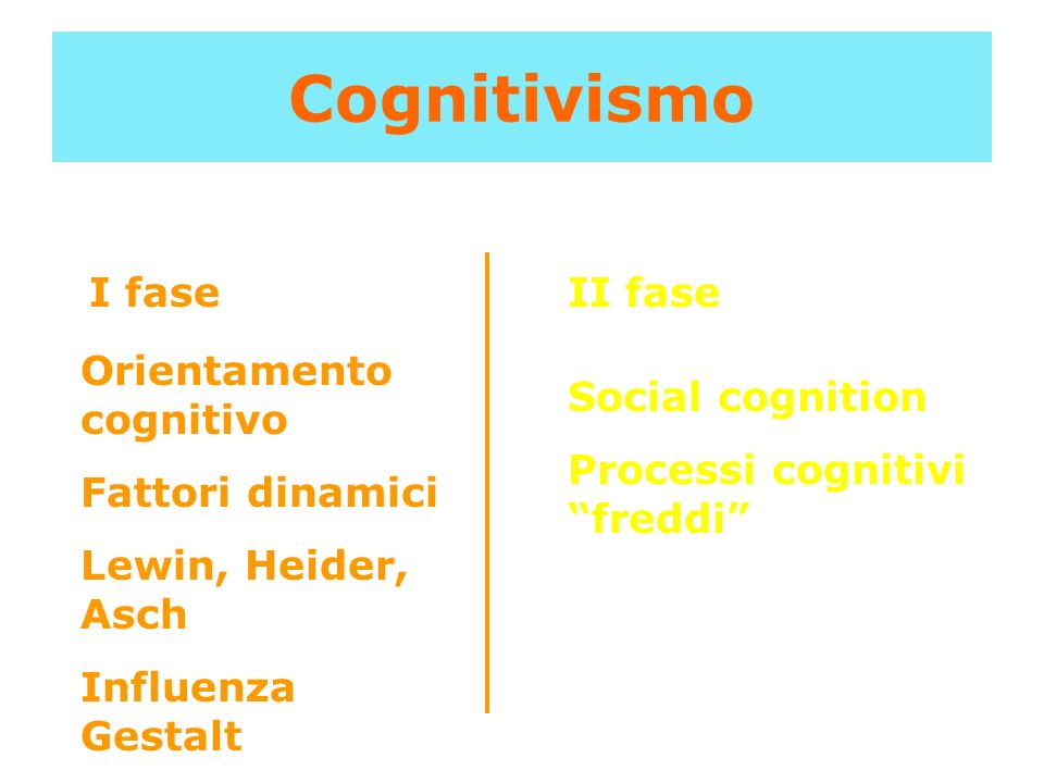 Cognitivismo I fase II fase Orientamento cognitivo Fattori dinamici