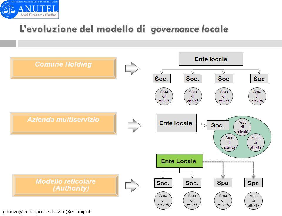 L'evoluzione del modello di governance locale