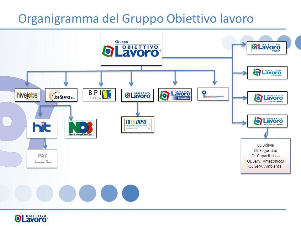 Organigramma del Gruppo Obiettivo lavoro