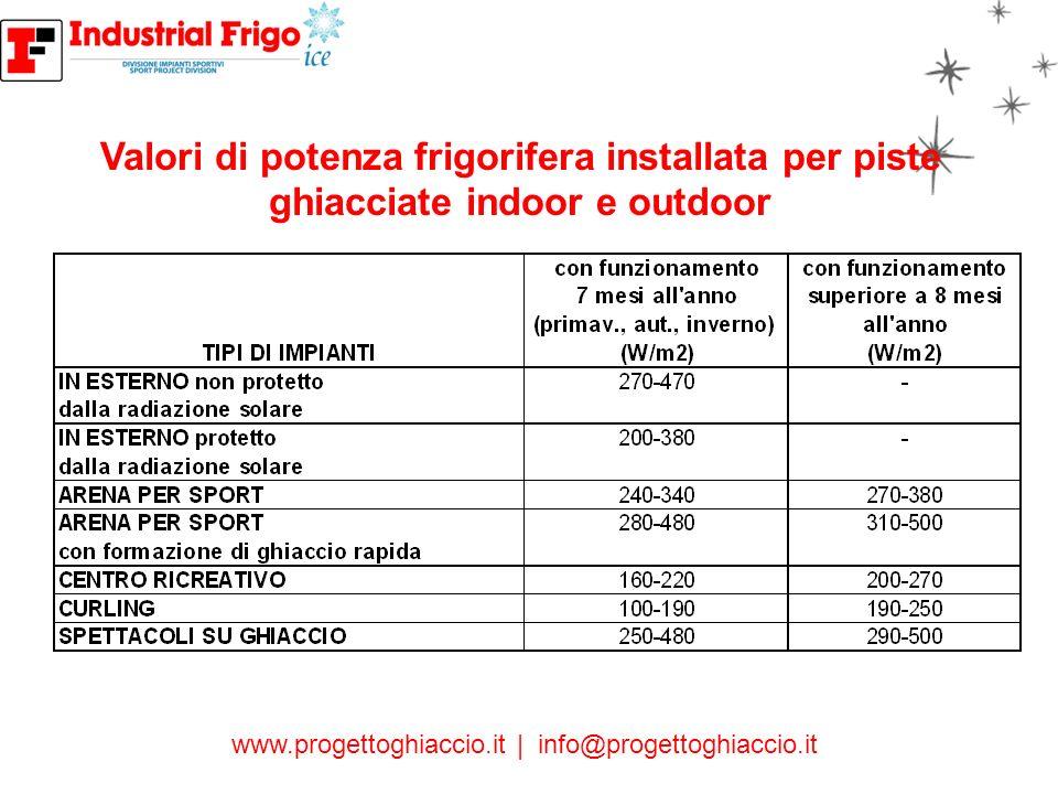 Valori di potenza frigorifera installata per piste ghiacciate indoor e outdoor