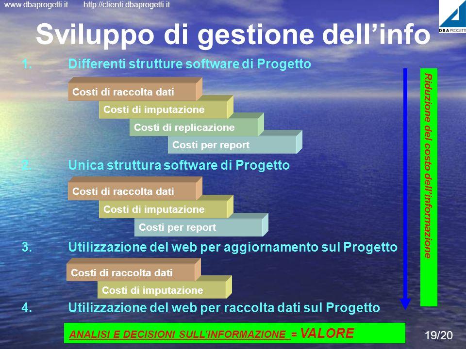 Sviluppo di gestione dell'info