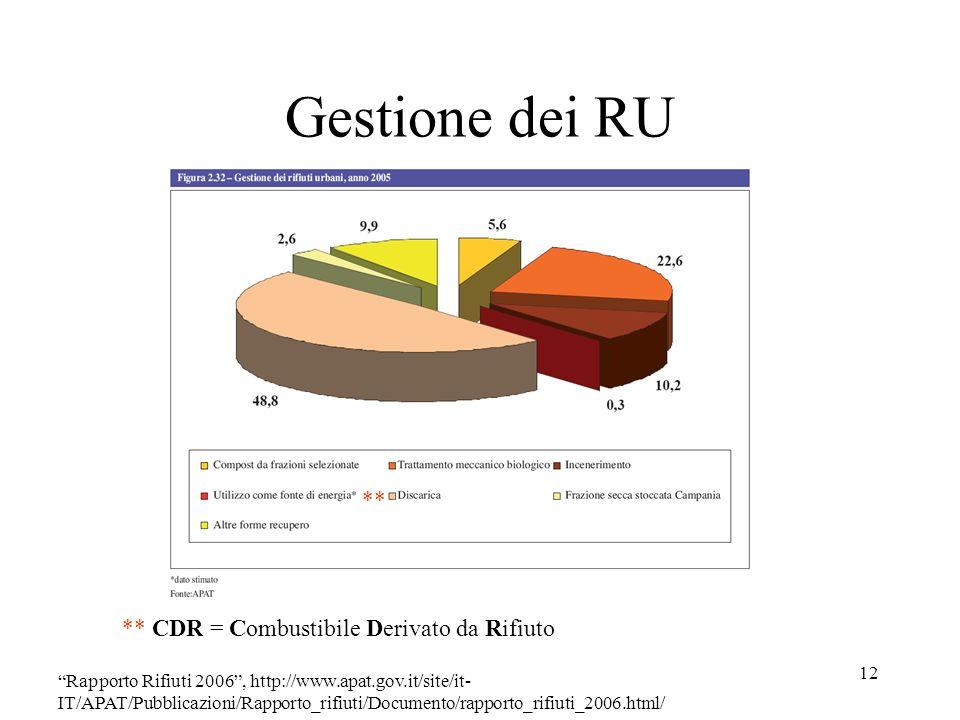 Gestione dei RU ** ** CDR = Combustibile Derivato da Rifiuto