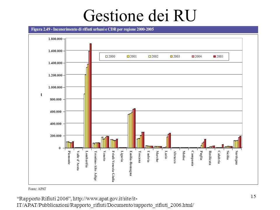 Gestione dei RU Rapporto Rifiuti 2006 , http://www.apat.gov.it/site/it-IT/APAT/Pubblicazioni/Rapporto_rifiuti/Documento/rapporto_rifiuti_2006.html/