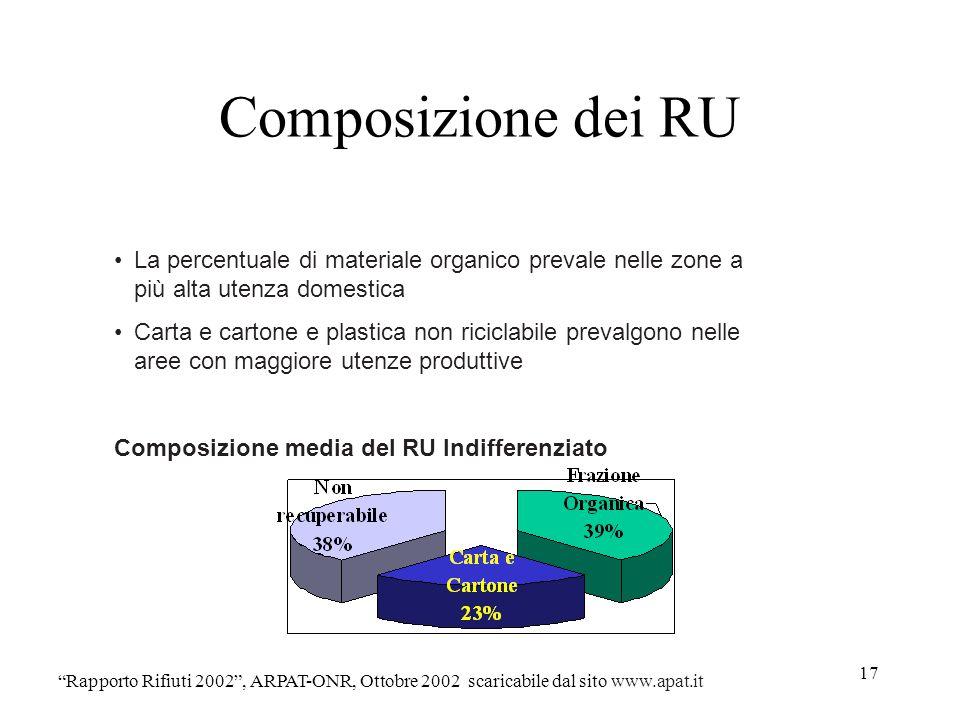 Composizione dei RU La percentuale di materiale organico prevale nelle zone a più alta utenza domestica.