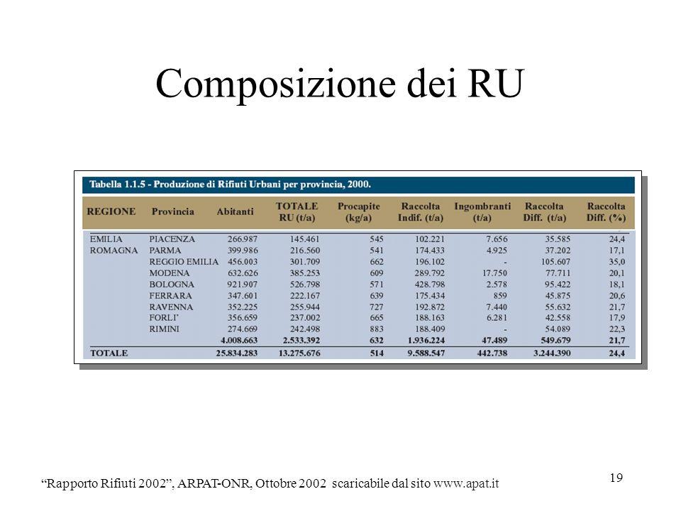 Composizione dei RU Rapporto Rifiuti 2002 , ARPAT-ONR, Ottobre 2002 scaricabile dal sito www.apat.it.
