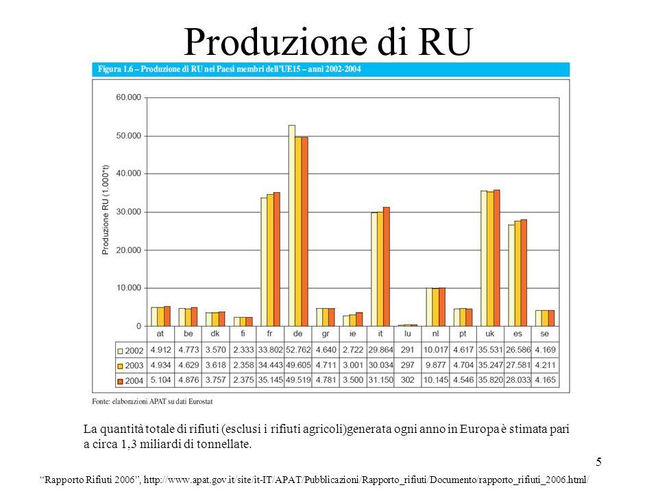 Produzione di RU
