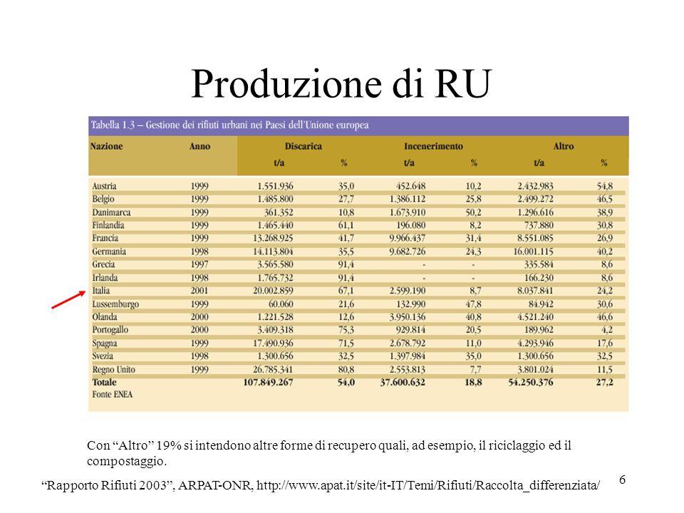 Produzione di RU Con Altro 19% si intendono altre forme di recupero quali, ad esempio, il riciclaggio ed il compostaggio.
