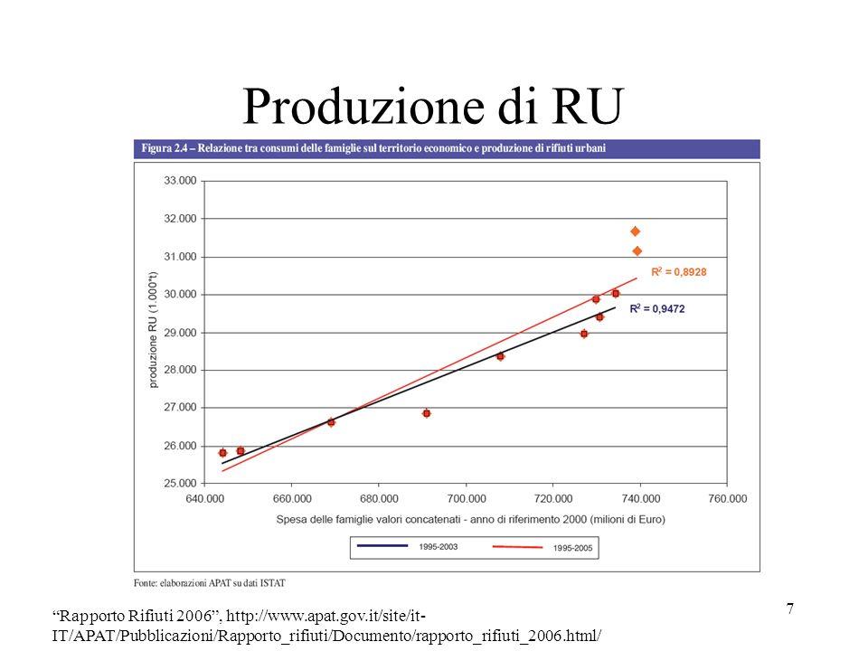 Produzione di RU Rapporto Rifiuti 2006 , http://www.apat.gov.it/site/it-IT/APAT/Pubblicazioni/Rapporto_rifiuti/Documento/rapporto_rifiuti_2006.html/
