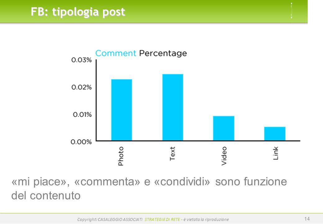 «mi piace», «commenta» e «condividi» sono funzione del contenuto