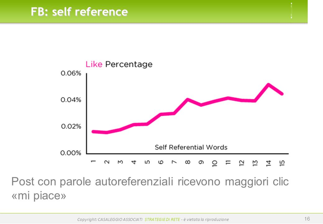 Post con parole autoreferenziali ricevono maggiori clic «mi piace»