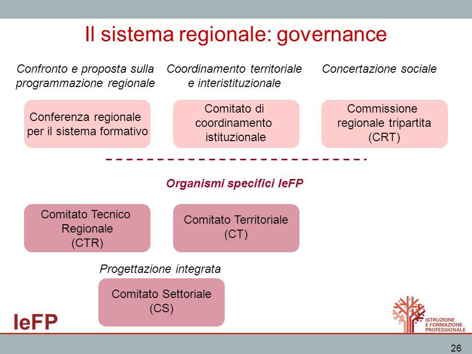 Il sistema regionale: governance