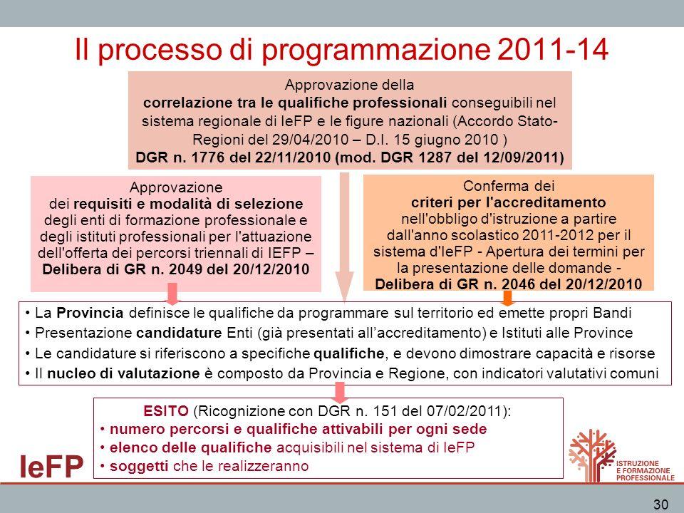 Il processo di programmazione 2011-14