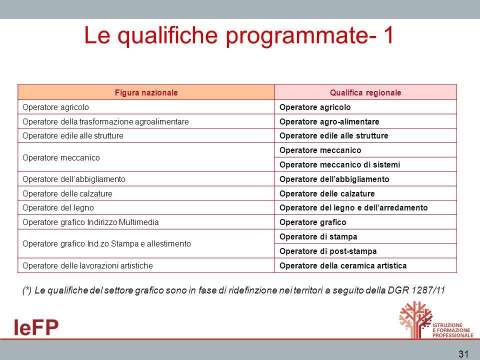 Le qualifiche programmate- 1