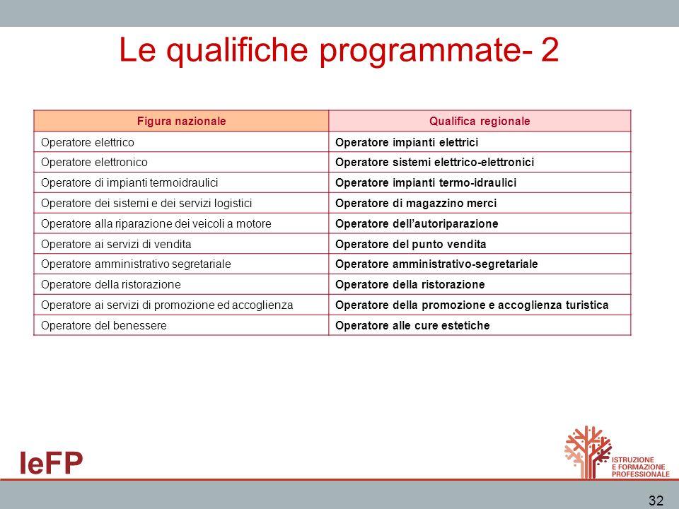Le qualifiche programmate- 2