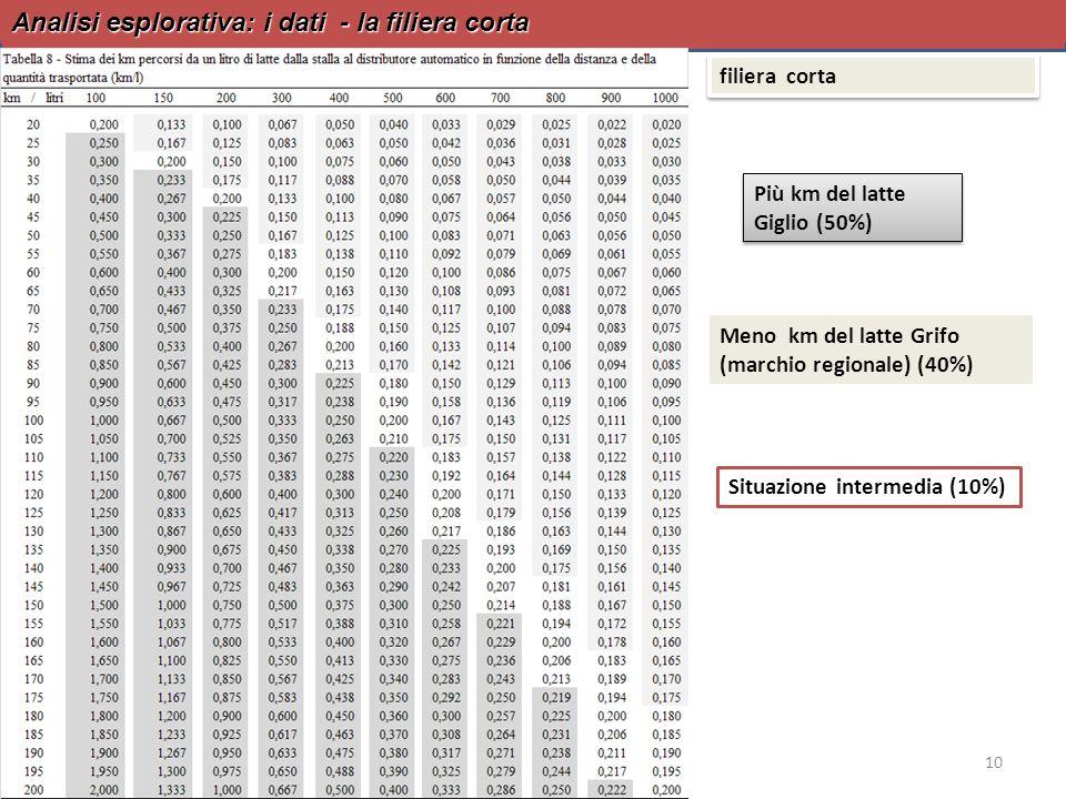 Analisi esplorativa: i dati - la filiera corta