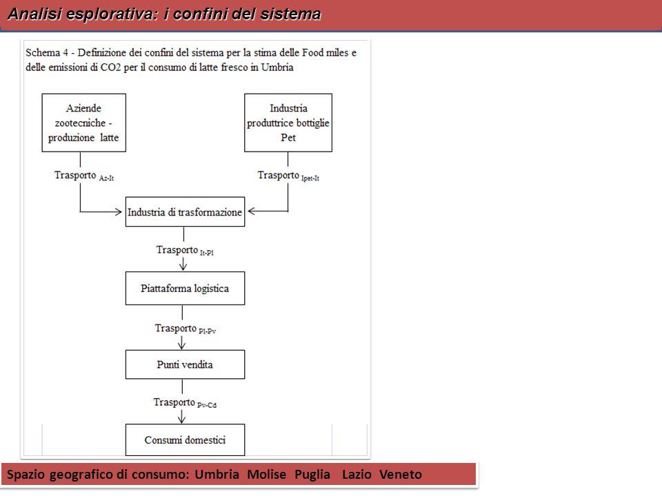 Analisi esplorativa: i confini del sistema