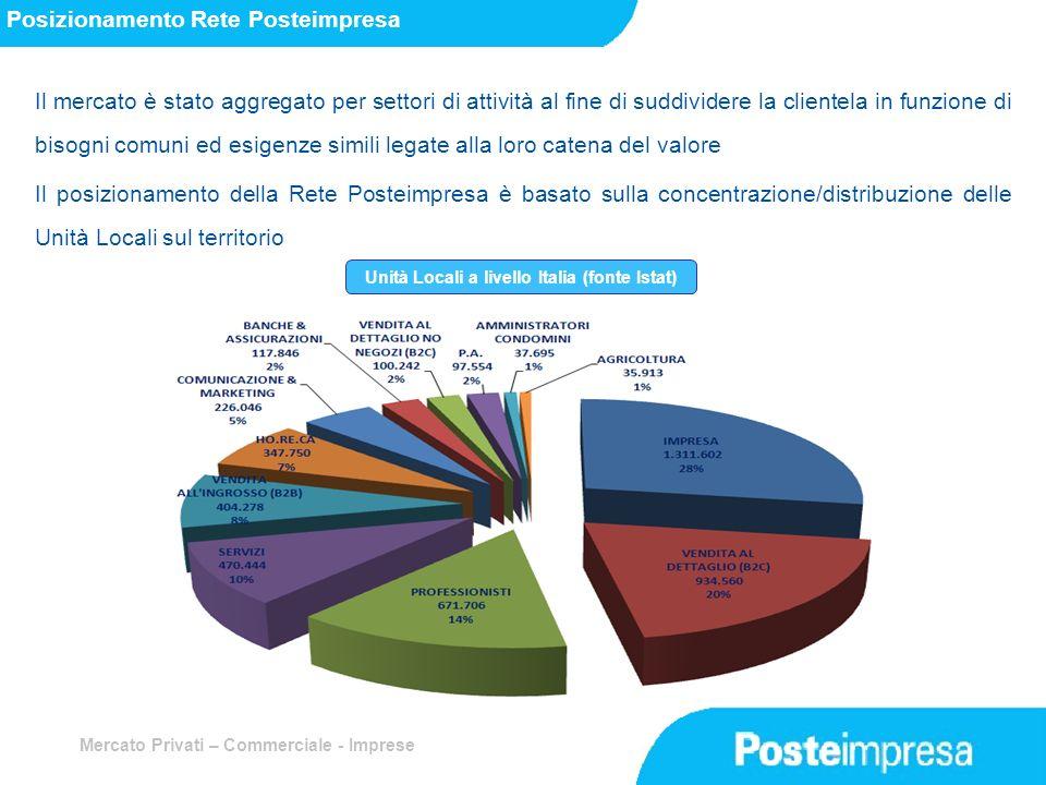 Unità Locali a livello Italia (fonte Istat)