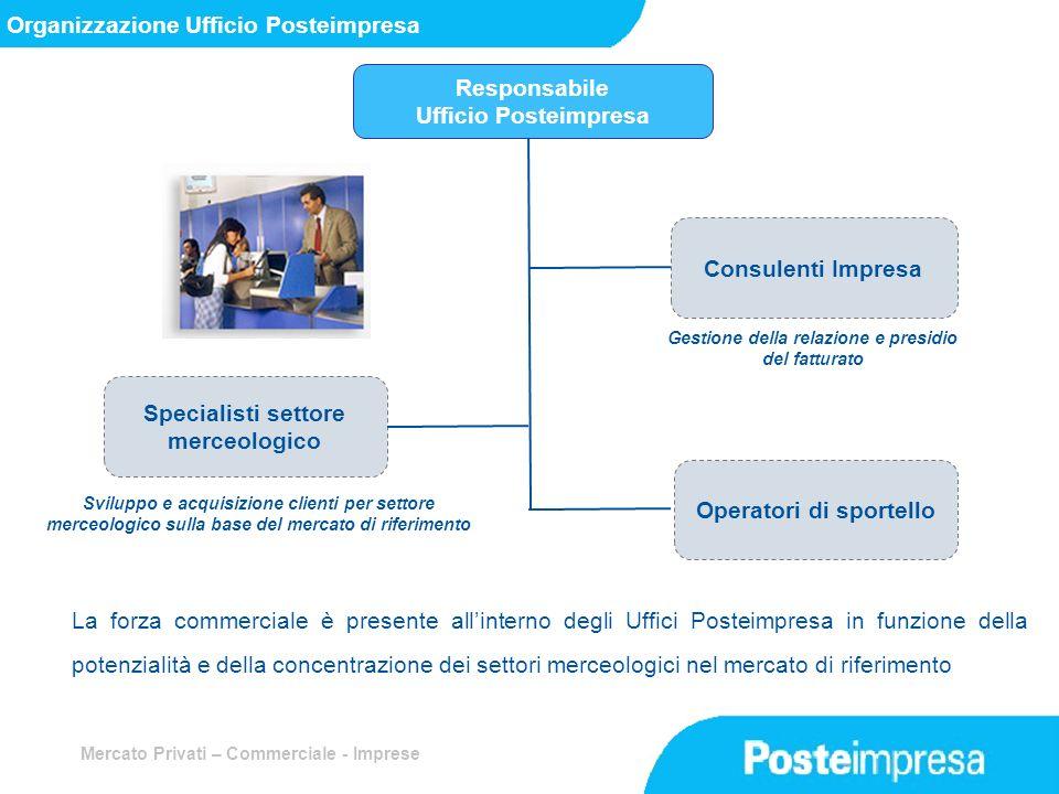 Organizzazione Ufficio Posteimpresa