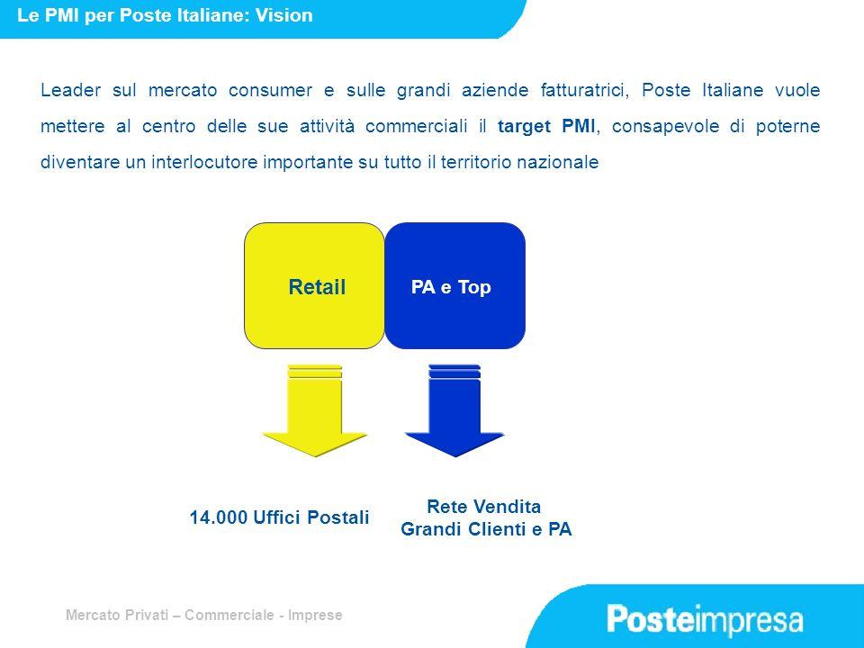 Retail Le PMI per Poste Italiane: Vision