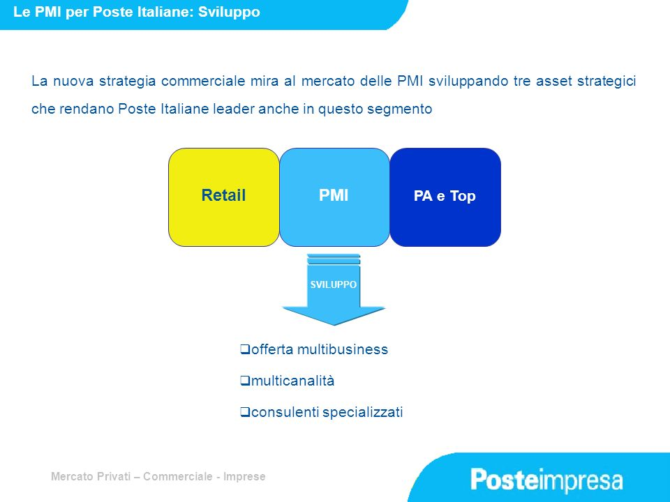 Retail PMI Le PMI per Poste Italiane: Sviluppo