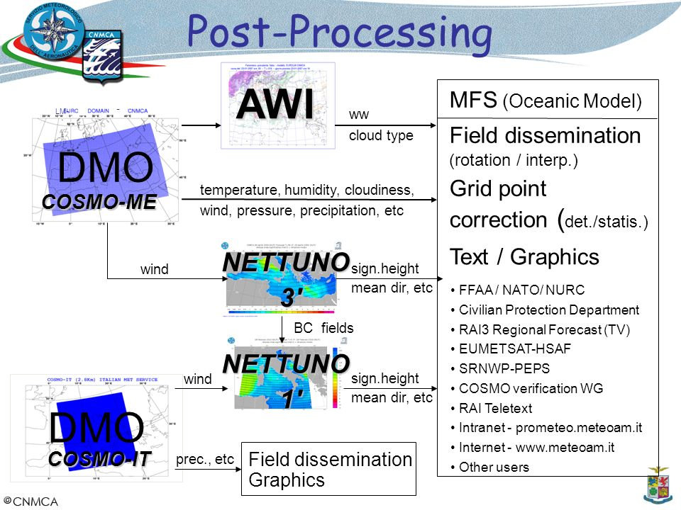 Post-Processing AWI DMO DMO NETTUNO 3 NETTUNO 1 MFS (Oceanic Model)