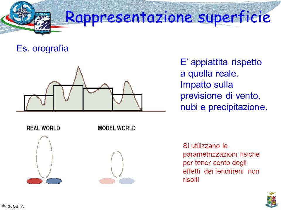 Rappresentazione superficie