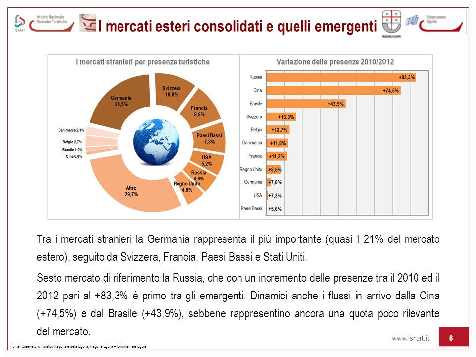 I mercati esteri consolidati e quelli emergenti