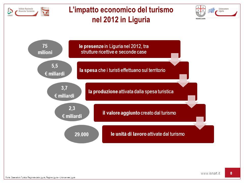 L'impatto economico del turismo nel 2012 in Liguria