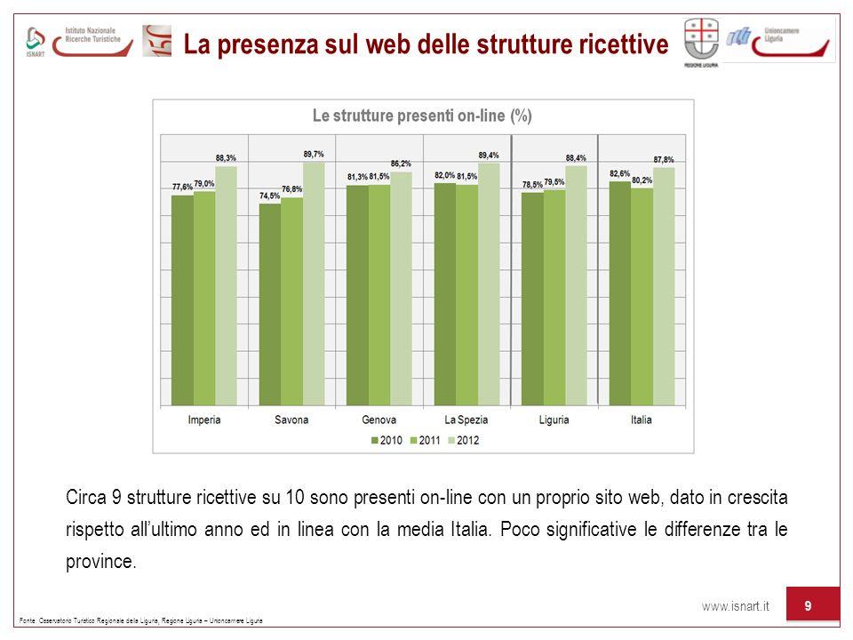 La presenza sul web delle strutture ricettive