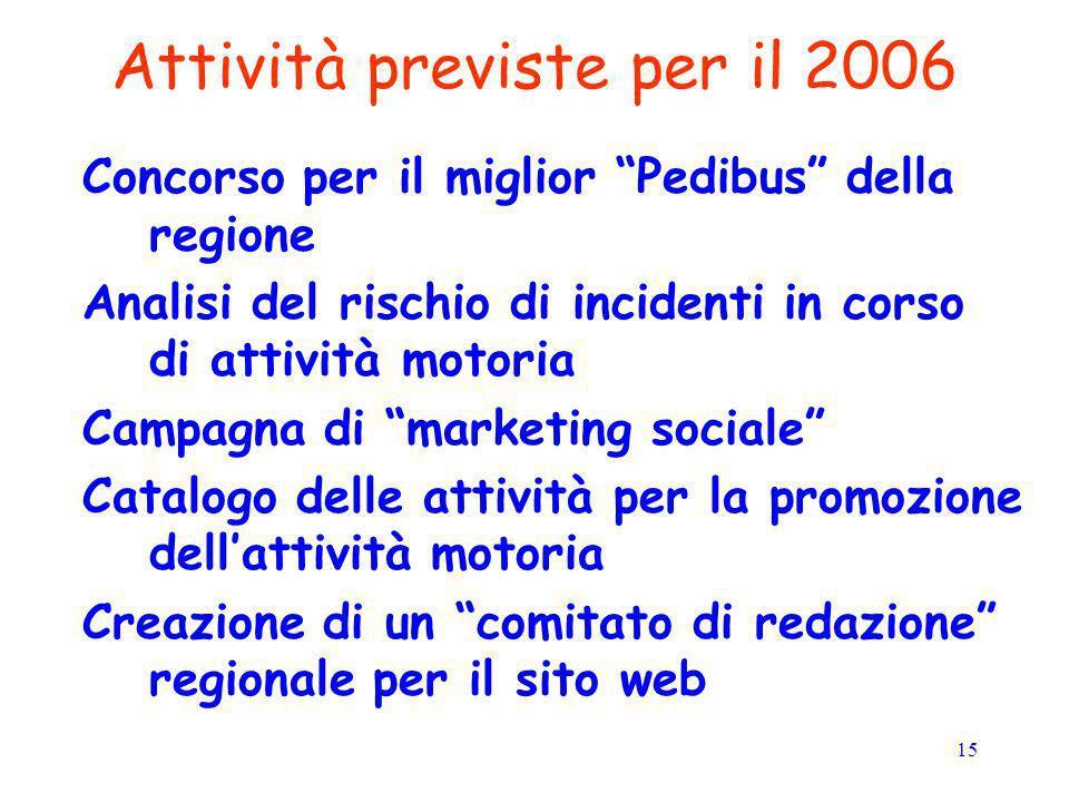 Attività previste per il 2006