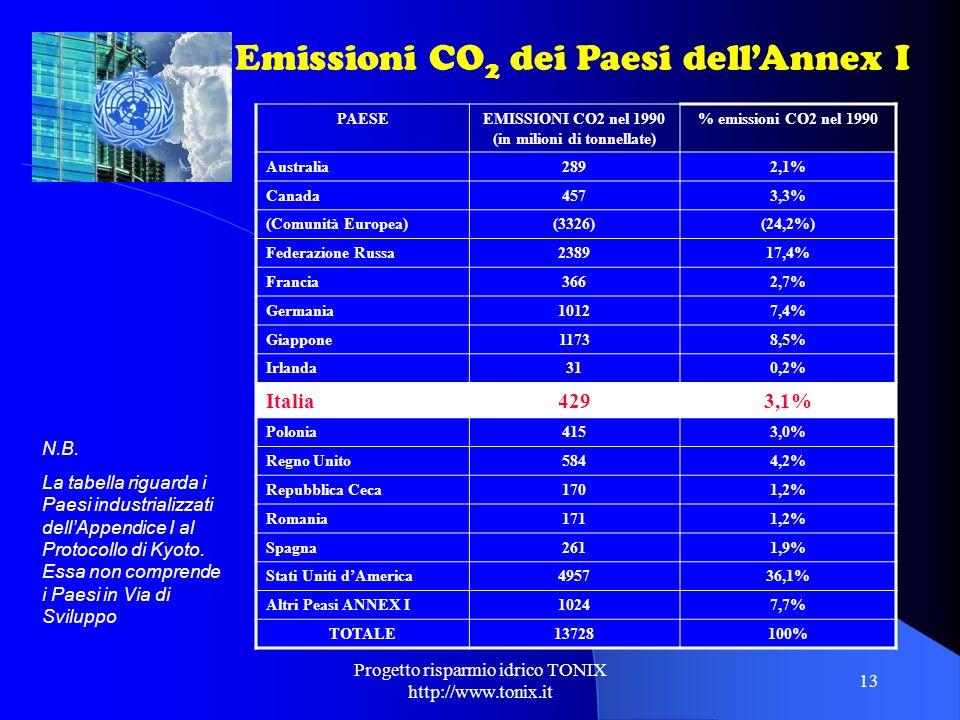 EMISSIONI CO2 nel 1990 (in milioni di tonnellate)