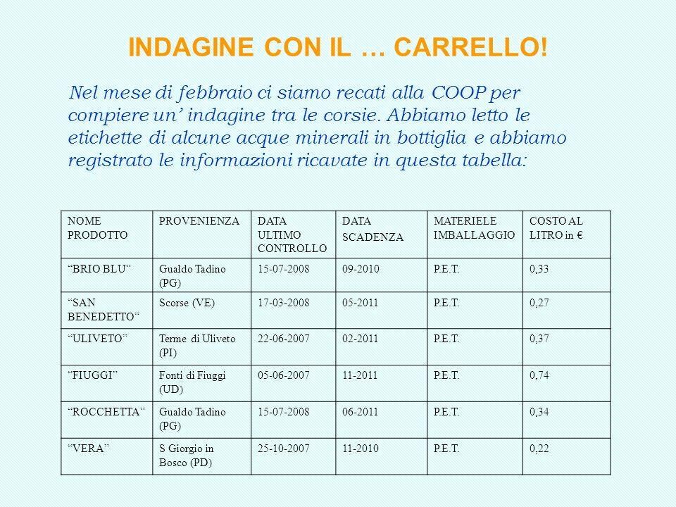 INDAGINE CON IL … CARRELLO!