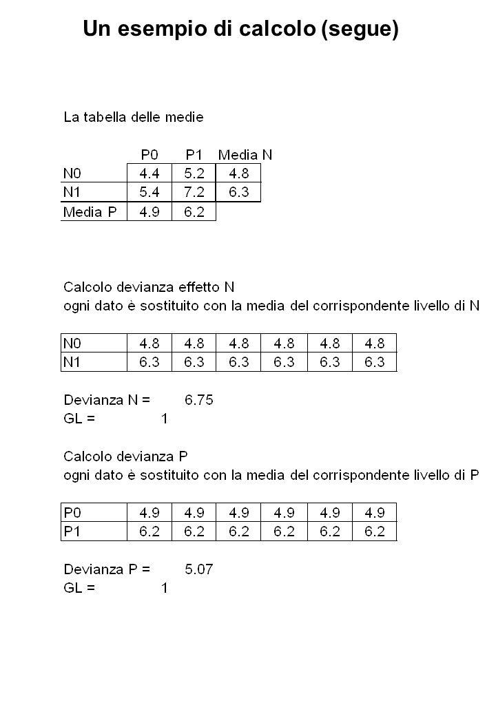 Un esempio di calcolo (segue)