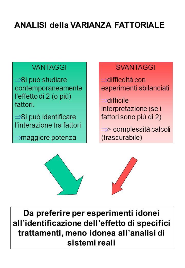 ANALISI della VARIANZA FATTORIALE
