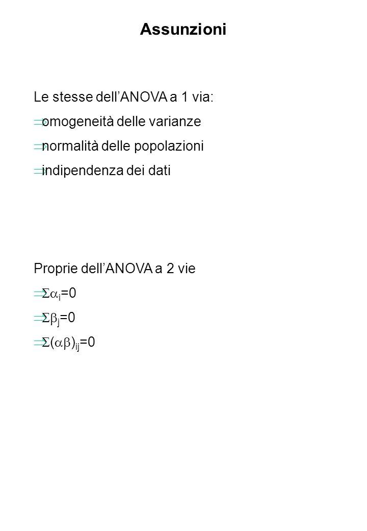 Assunzioni Le stesse dell'ANOVA a 1 via: omogeneità delle varianze