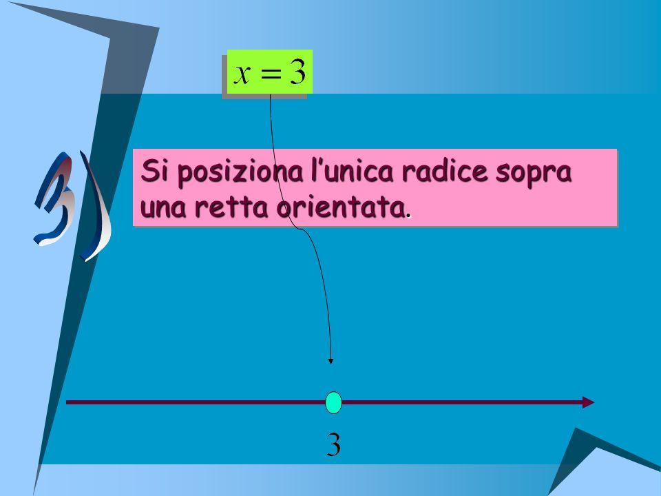 3) Si posiziona l'unica radice sopra una retta orientata.