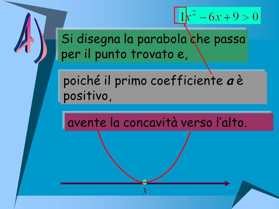 4) Si disegna la parabola che passa per il punto trovato e,