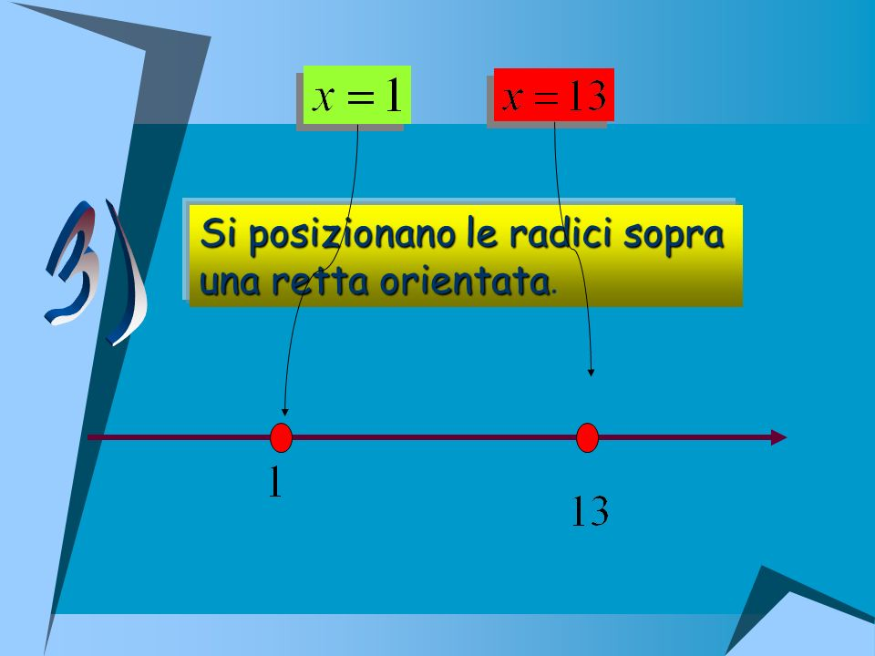 3) Si posizionano le radici sopra una retta orientata.