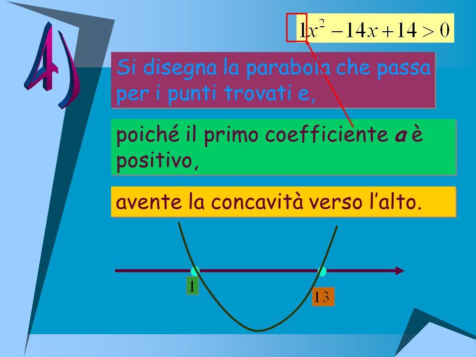 4) Si disegna la parabola che passa per i punti trovati e,