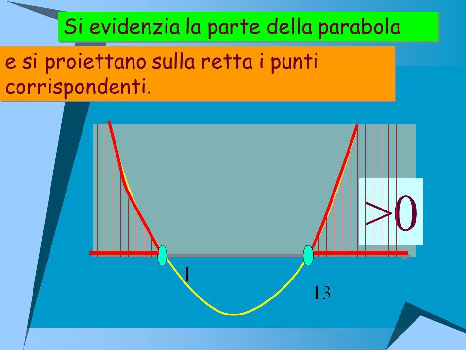 >0 Si evidenzia la parte della parabola