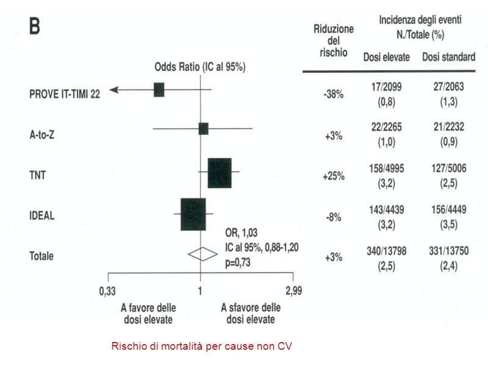 Rischio di mortalità per cause non CV