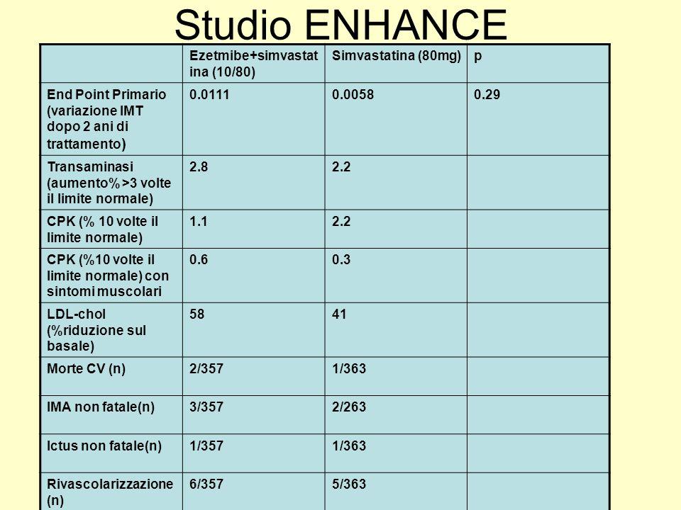 Studio ENHANCE Ezetmibe+simvastatina (10/80) Simvastatina (80mg) p