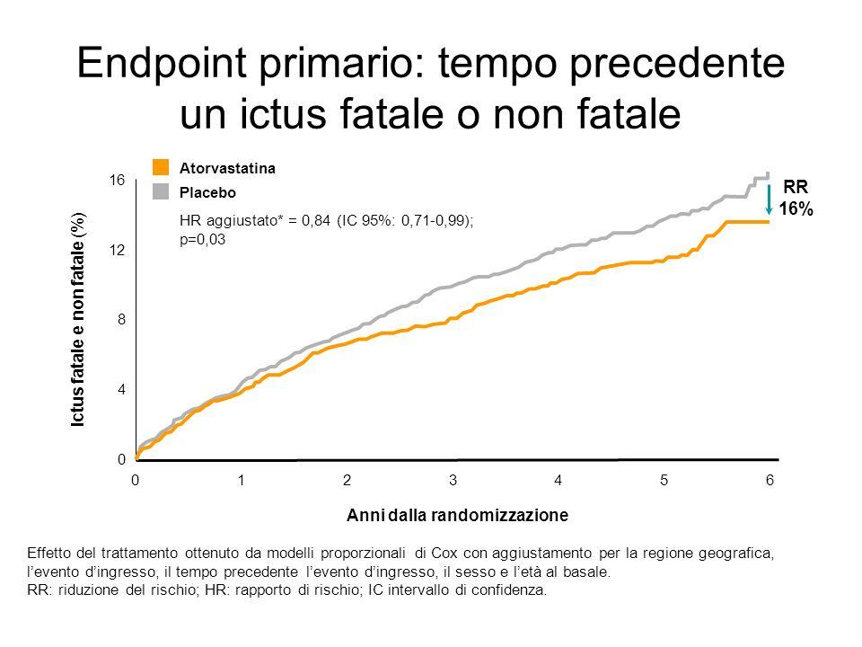 Endpoint primario: tempo precedente un ictus fatale o non fatale