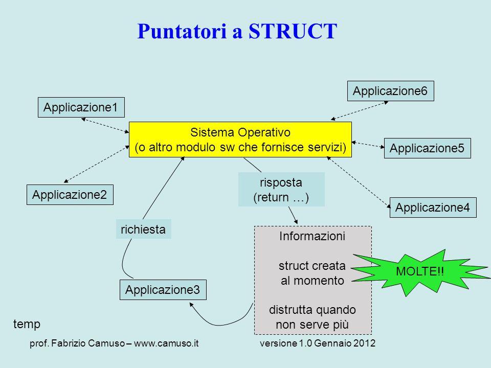 Puntatori a STRUCT Applicazione6 Applicazione1 Sistema Operativo