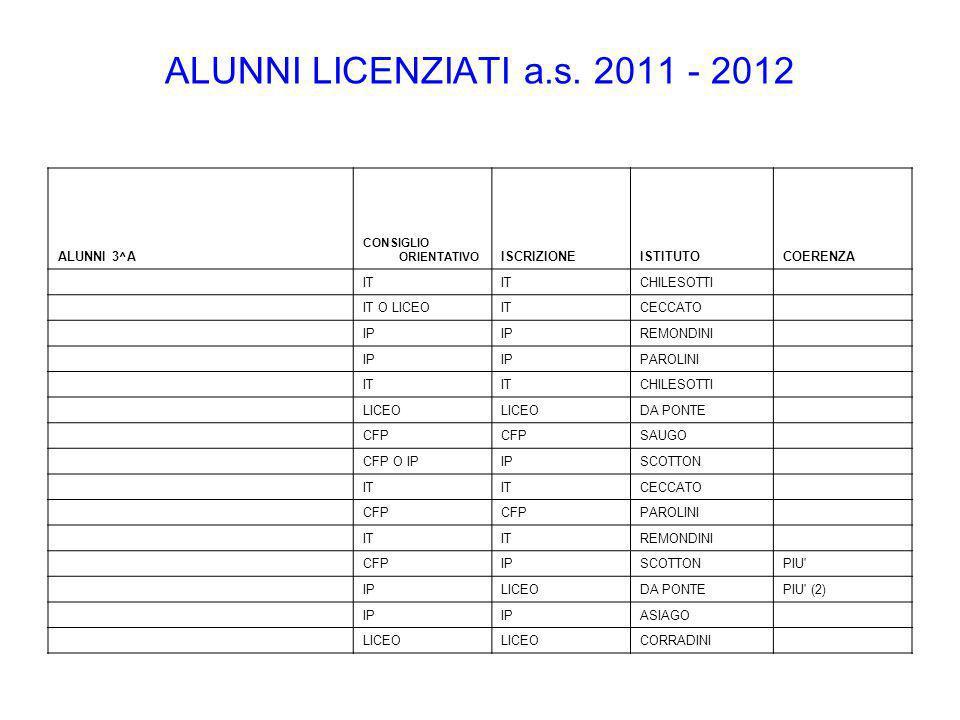 ALUNNI LICENZIATI a.s. 2011 - 2012 ALUNNI 3^A ISCRIZIONE ISTITUTO