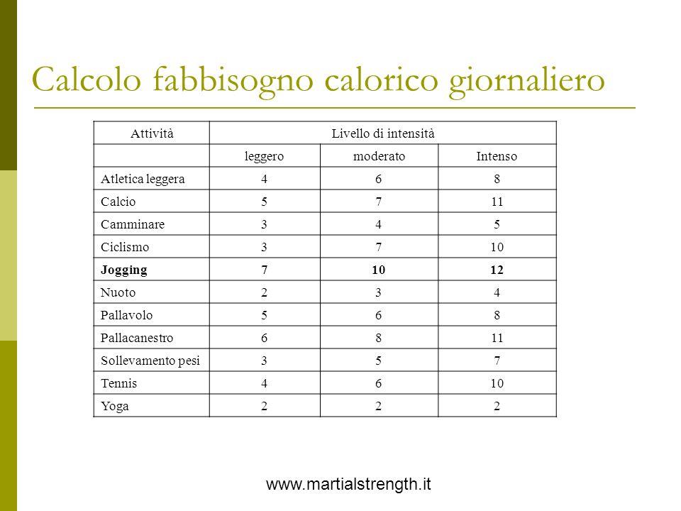 Calcolo fabbisogno calorico giornaliero