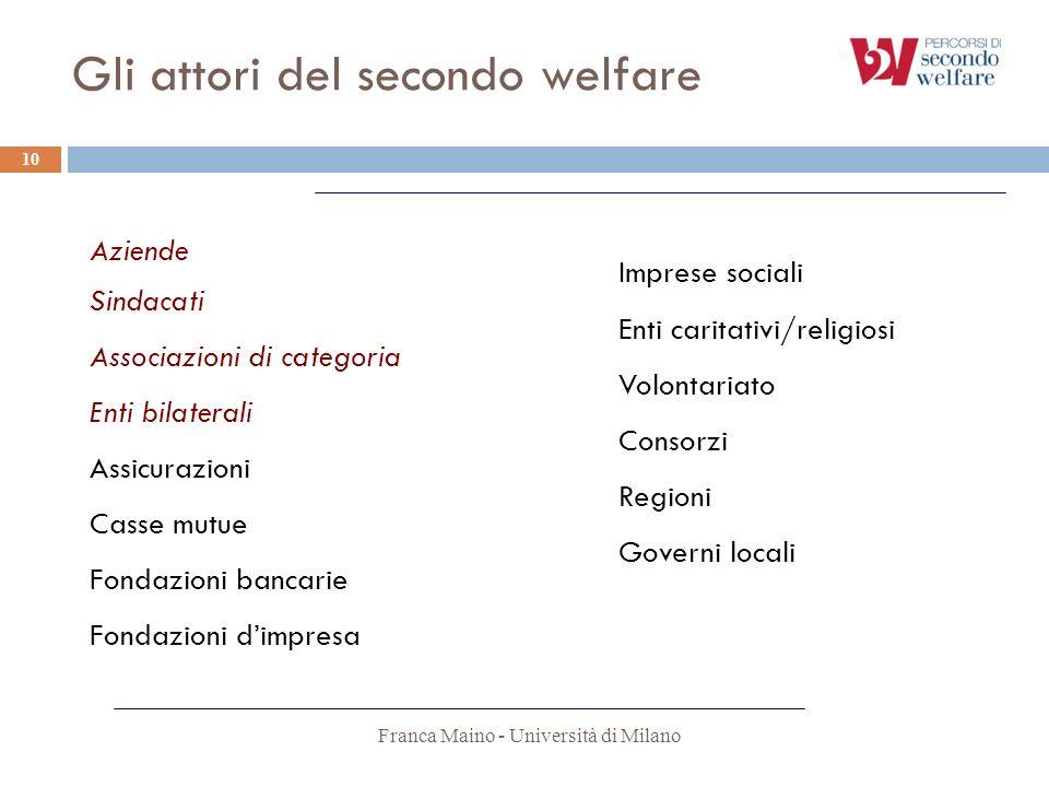 Gli attori del secondo welfare