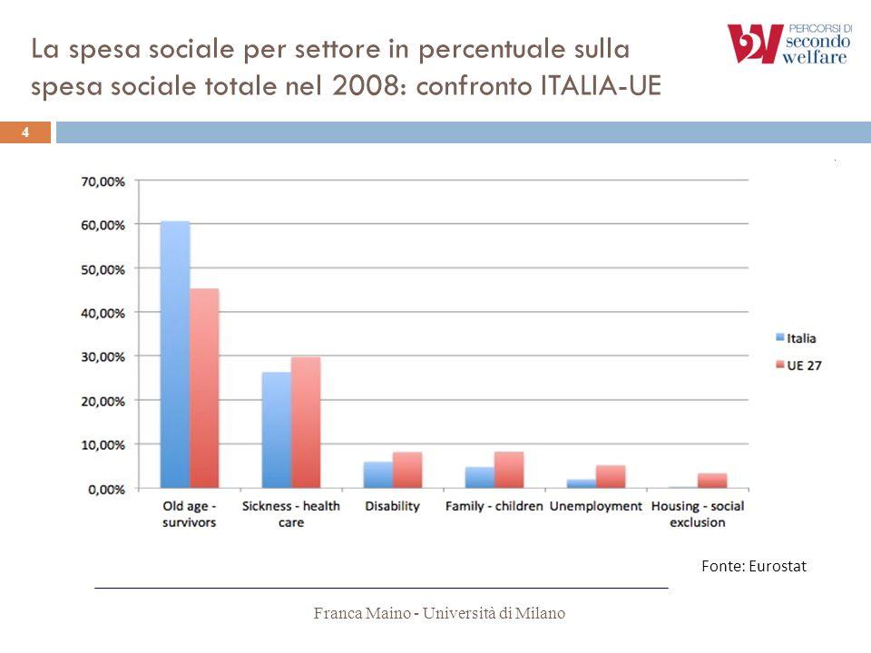 La spesa sociale per settore in percentuale sulla spesa sociale totale nel 2008: confronto ITALIA-UE