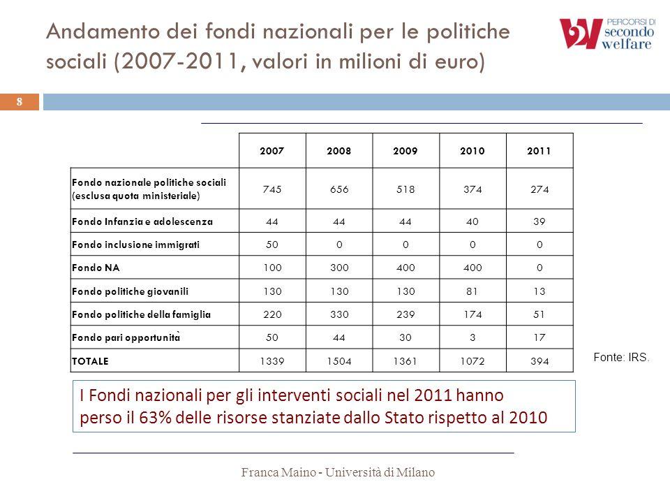 Andamento dei fondi nazionali per le politiche sociali (2007-2011, valori in milioni di euro)